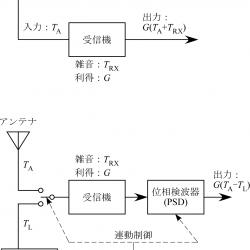 2種の放射計の構成図