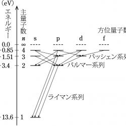 水素原子のグロトリアン図