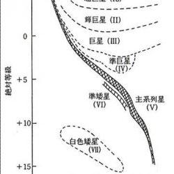 MK分類の図2
