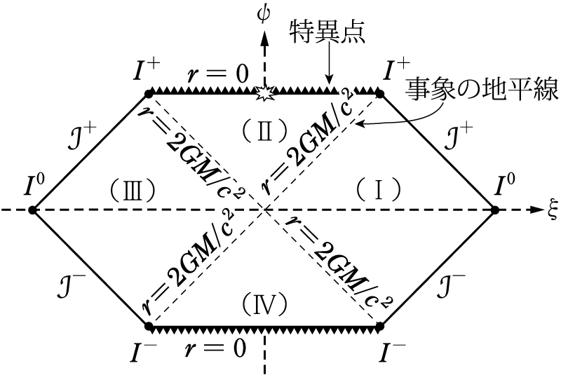 天文学辞典 » ペンローズ時空図