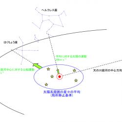 太陽向点と局所静止基準