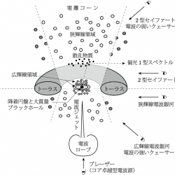 動銀河核統一モデルの概念図