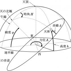 地平座標系