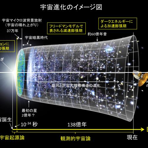 ビッグバン宇宙論