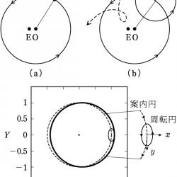周転円の図