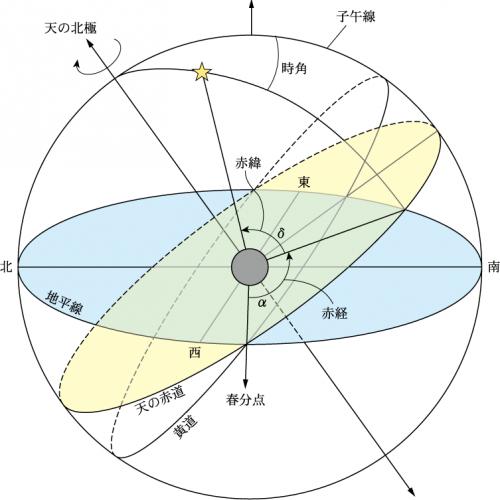 天文学辞典 » 赤道座標系