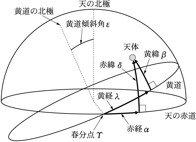 天文学辞典 » 黄道傾斜角