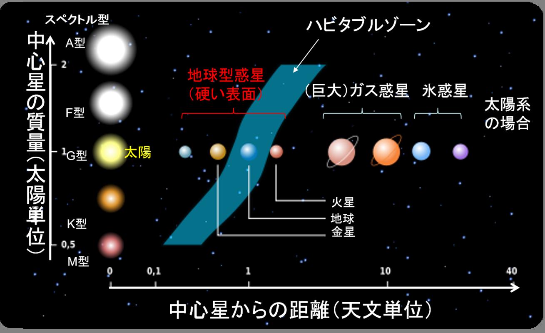 天文学辞典 » ハビタブルゾーン