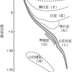 光度階級の概念図
