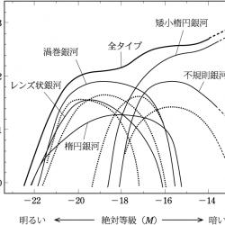 おとめ座銀河団の銀河の光度関数