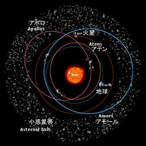 地球接近小惑星