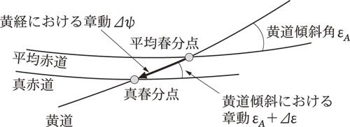 天文学辞典 » 章動