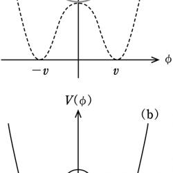 真空の相転移のグラフ