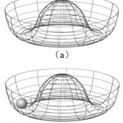 自発的対称性の破れの図