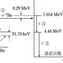 三重アルファ反応の図