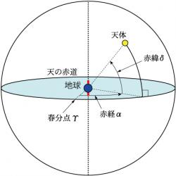 天の北極/南極/赤道