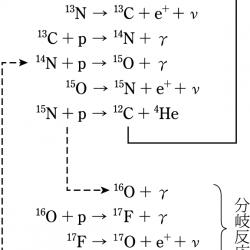CNOサイクル