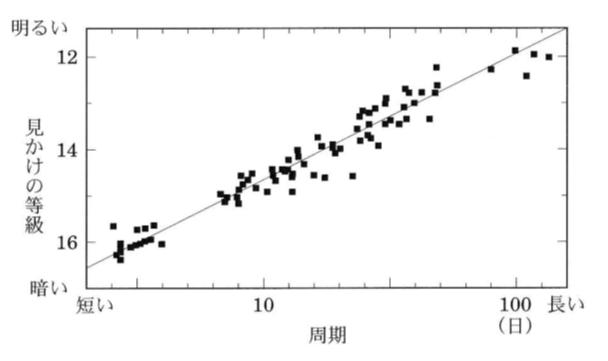 天文学辞典 » 周期-光度関係