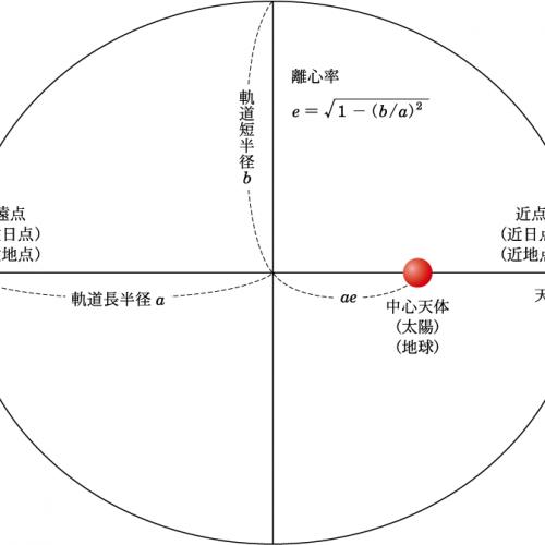 天文学辞典 » 離心率