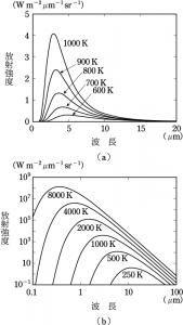 黒体放射のグラフ