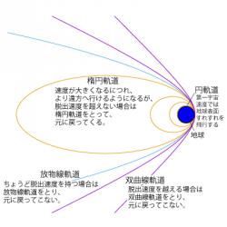 速度と軌道の関係