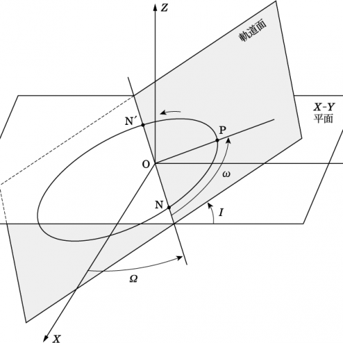 天文学辞典 » 軌道要素