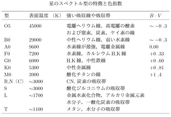 スペクトル型の表